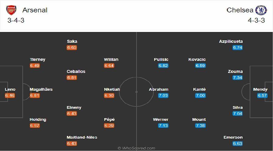 Đội hình dự kiến Arsenal vs Chelsea