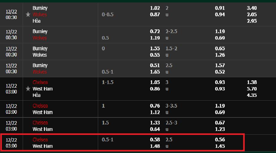 Tỷ lệ kèo Chelsea vs West Ham