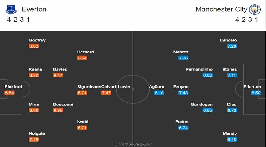 Đội hình dự kiến Everton vs Man City