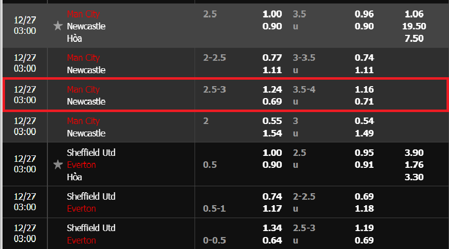 Tỷ lệ kèo Man City vs Newcastle